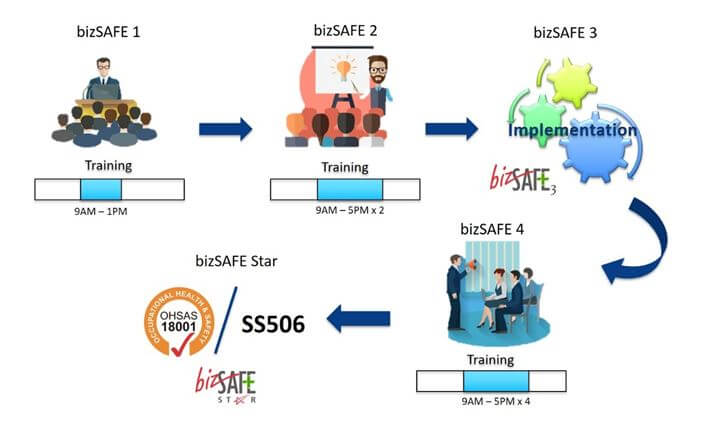 bizsafe Image for Advanced And Safety